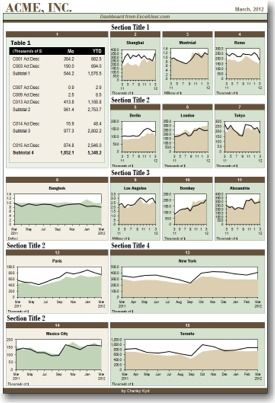 Excel dashboard report
