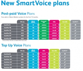 Telkom Business unveils unlimited on-net calling on new mobile plans