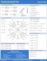 Resultado de imagem para unit circle and trig identities sheet