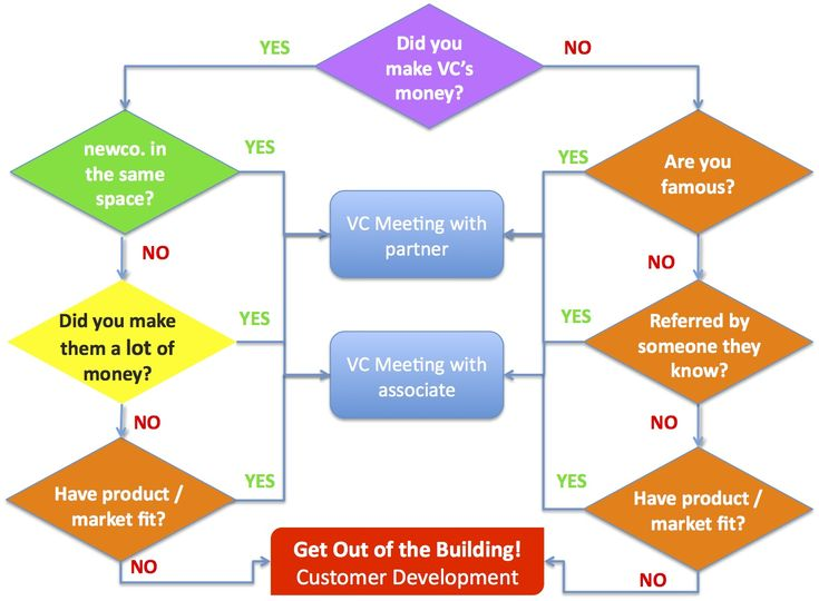 How To Get A Vc Meeting  The Flowchart  Steve Blank Custdev Vc
