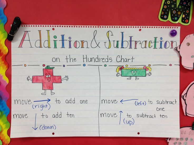 Addition And Subtraction On The Hundreds Chart Anchor