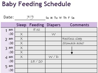 babies eating chart