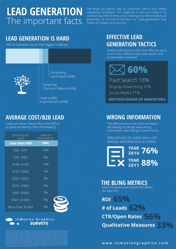 Lead Generation Infographic and the Best Way to Generate Leads for Your Business! #InternetMarketing #Marketing