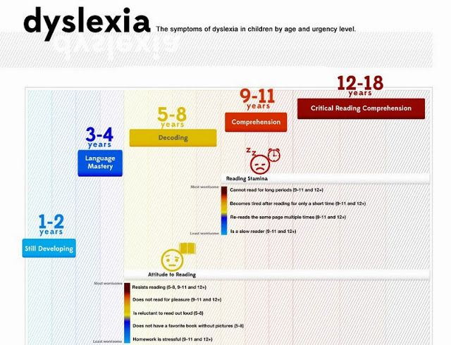 Δυσλεξία at home.: Τα συμπτώματα της Δυσλεξίας σε κάθε ηλικία