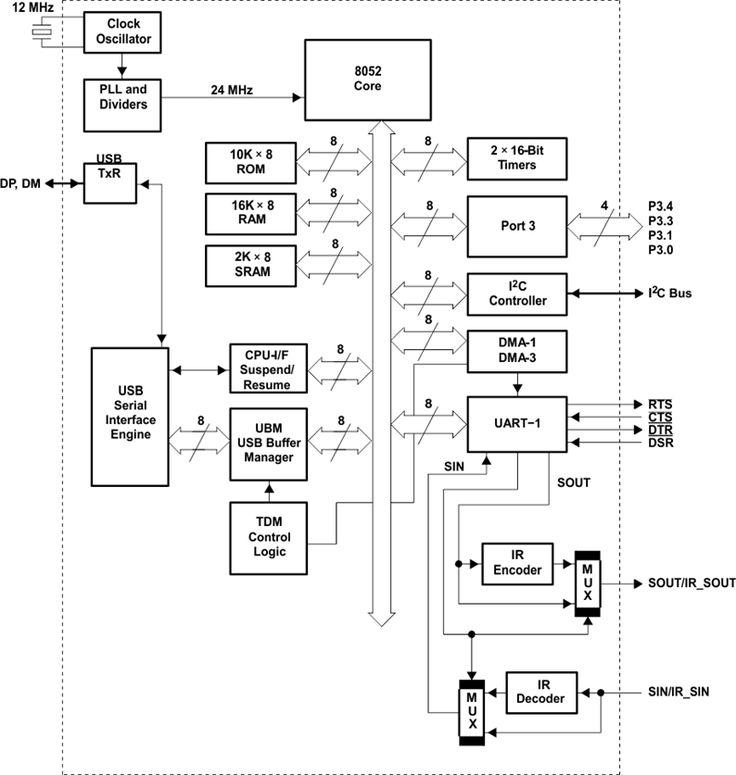 Functional Block Diagram for TUSB3410