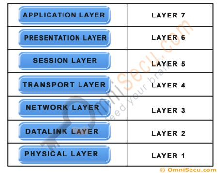 25 best ideas about osi model on pinterest network for Layer 7 architecture