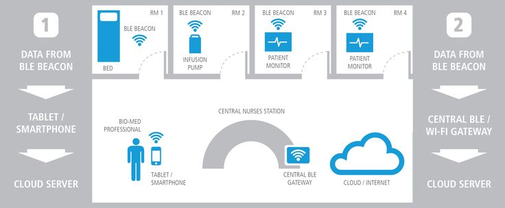 BLE-Based Beacon technology in a hospital