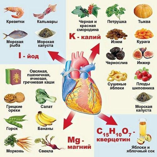 шкала ph для продуктов питания на русском языке - Поиск в Google