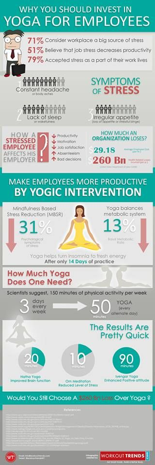 YOGA TEACHERS: want to make the leap into corporate yoga or a workplace wellness program? Compelling data on yoga for better {healthier, more productive} employees! #corporateyoga #yogaforproductivity #yogateachers