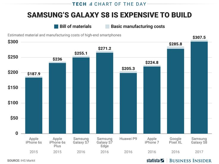A new estimate says Samsungs Galaxy S8 costs much more to make than Apples iPhone 7