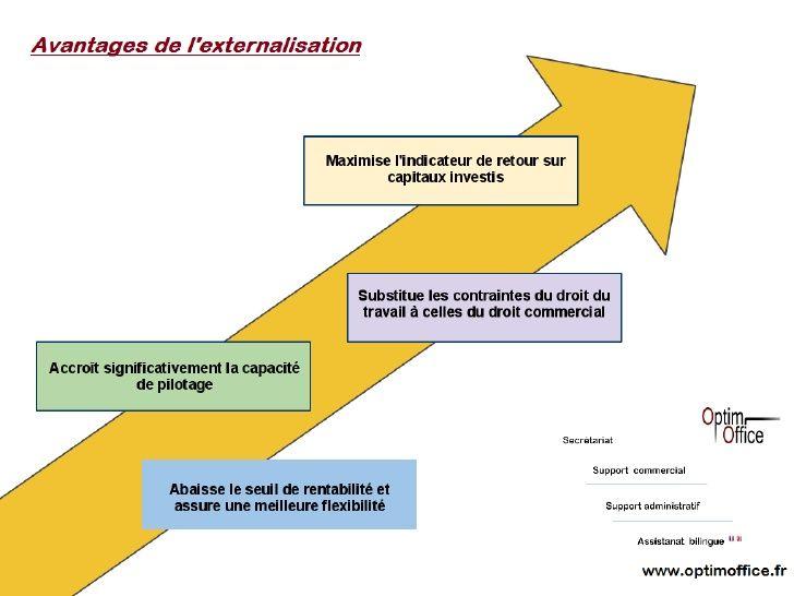 www.optimoffice.fr - Demandez à une assistante freelance l'établissement d'un devis gratuit pour vos travaux de secrétariat et de support administratif et commercial