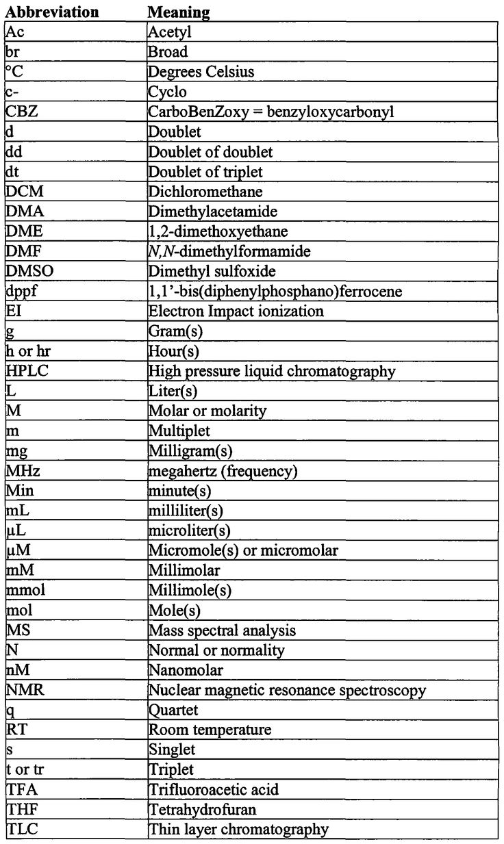 medical writing abbreviations