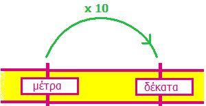 Όλα για την τάξη μου: Μονάδα μέτρησης του μήκους