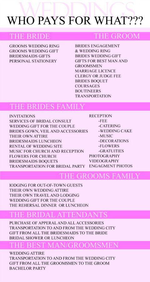 2379 best wedding ideas images on pinterest wedding ceremony helpful wedding who pays what tips junglespirit Choice Image