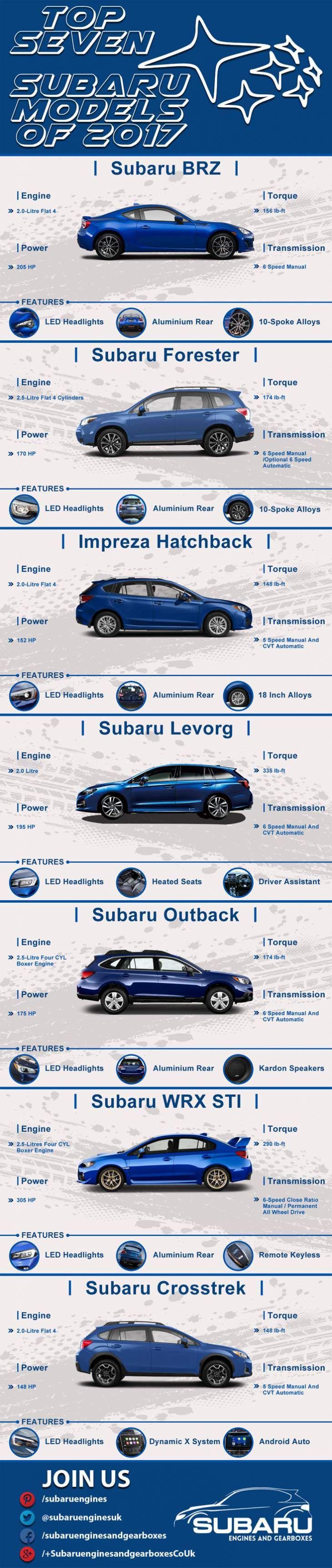 Top Seven Subaru Models Of 2017