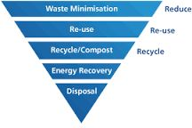 Image result for recycle repair reuse