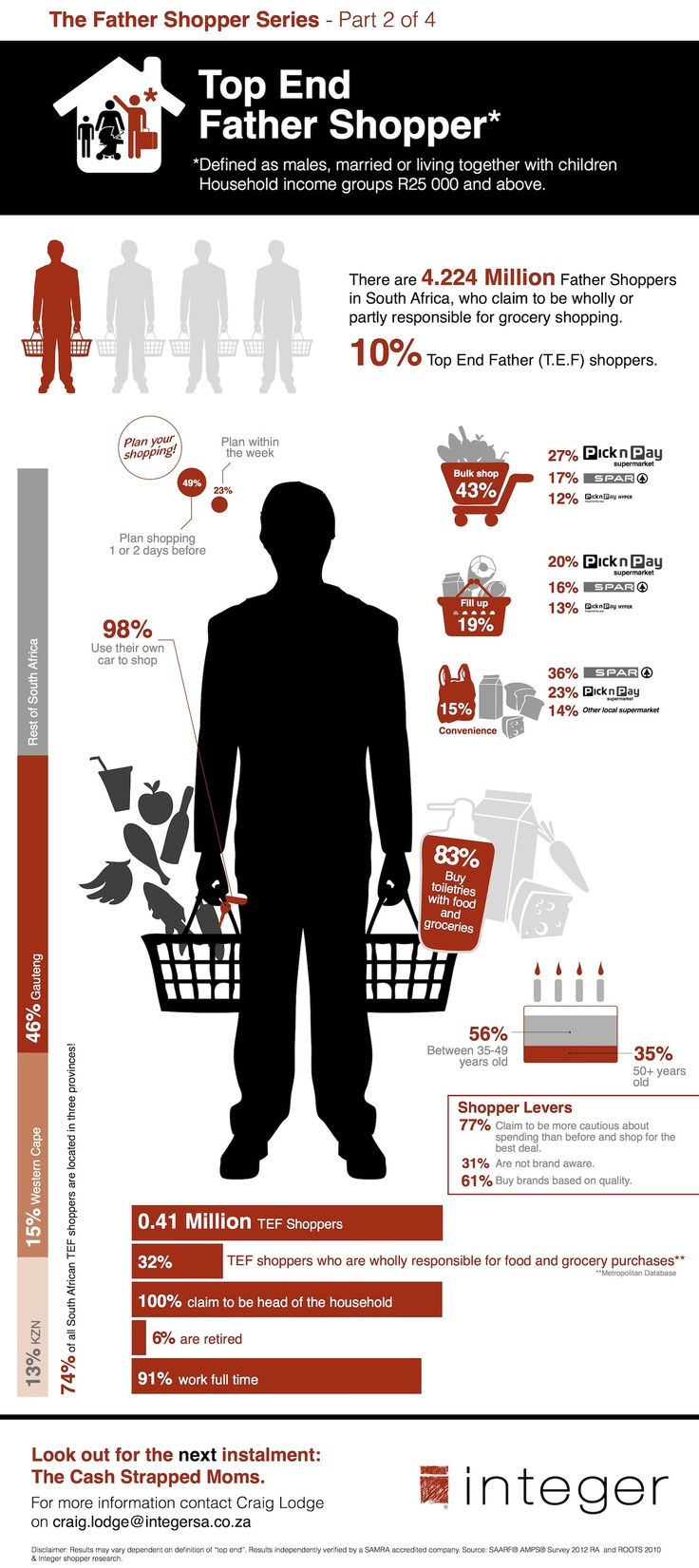 Top End Father Shopper Infographic - South Africa