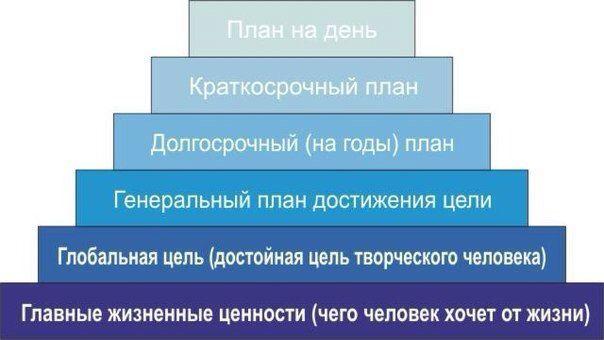 ТАЙМ-МЕНЕДЖМЕНТ по Пирамиде Франклина  Бенджамина Франклина отличала фантастическая работоспособность и уникальная целеустремленность. В возрасте 20 лет он составил план достижения целей на всю жизнь вперед. На протяжении всей жизни он следовал этому плану, четко планируя каждый день.  Его план достижения целей получил название «пирамида Франклина» и выглядит примерно так:  1. Фундаментом пирамиды являются главные жизненные ценности. Можно сказать, это ответ на вопрос: «С какой миссией Вы…