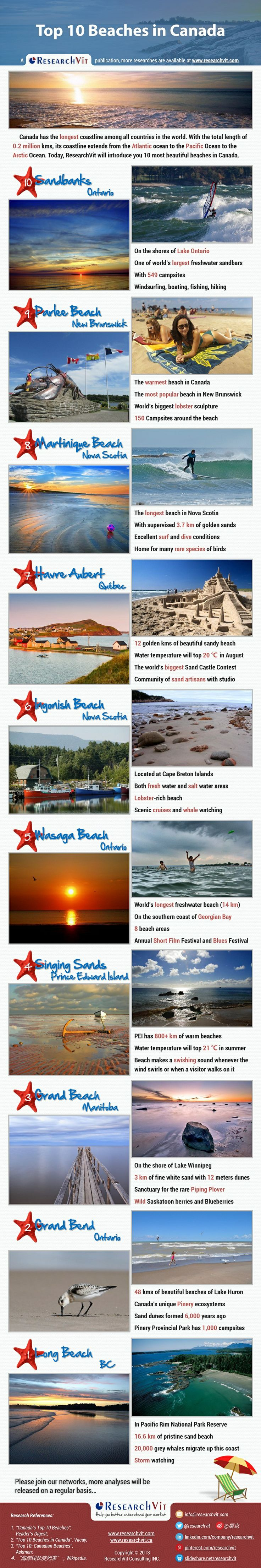 Top 10 Beaches in Canada -  Canada has the longest coastline among all countries in the world. With the total length of 0.2 million kms, its coastline extends from the Atlantic ocean to the Pacific Ocean to the Arctic Ocean. Today, ResearchVit will introduce you 10 most beautiful beaches in Canada.