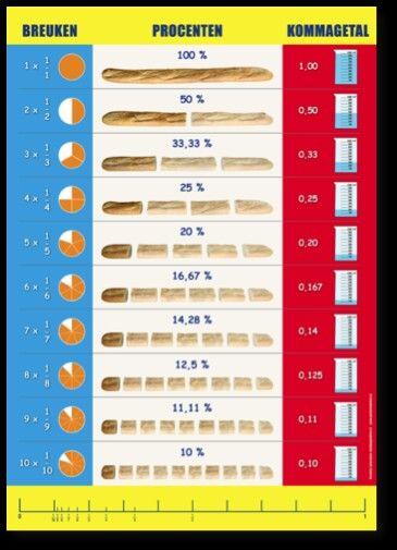 Poster breuken, procenten en kommagetallen