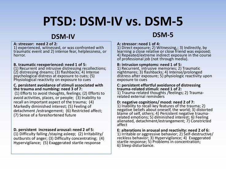 Ptsd Symptoms, Ptsd, Ptsd
