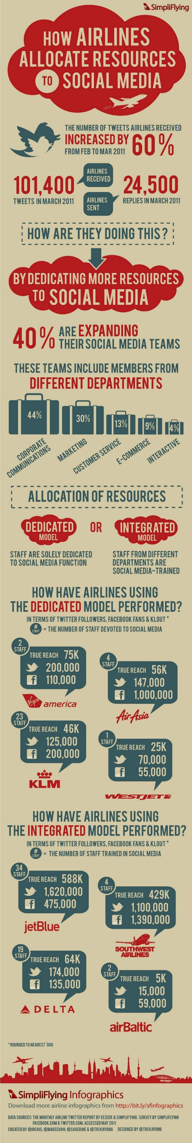 How airlines allocate resources to social media.: Media Infographics, Marketing, Social Media, Allocate Resources, Airlines Social, Socialmedia, Airlines Allocate, Medium, Design
