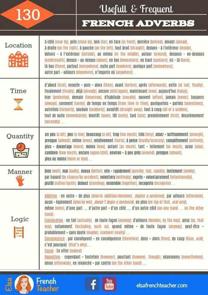 Pin By Iulia Altceva On French Learn French Common French Phrases French Lessons
