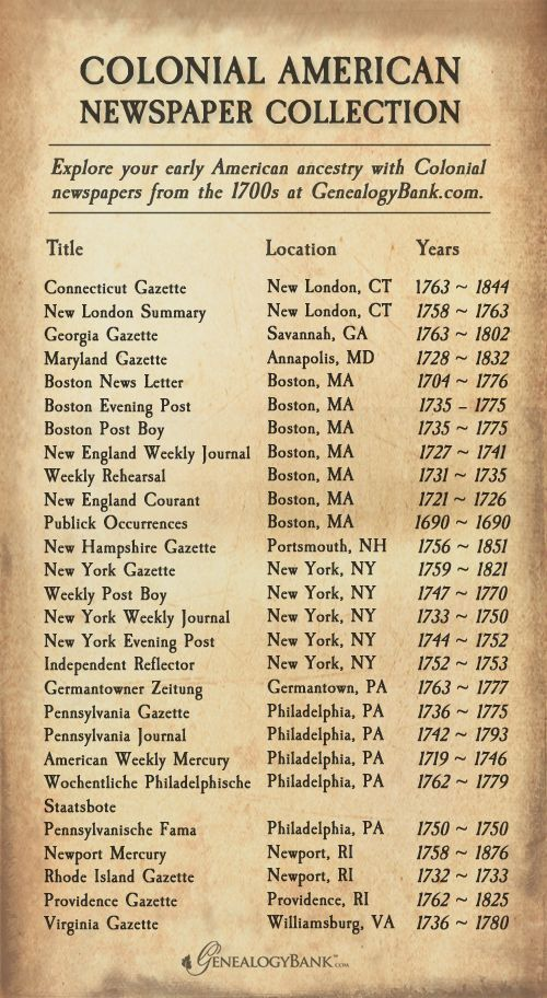 """Here is a list of 27 Colonial-era newspapers available online. Read more on the GenealogyBank blog: """"27 Colonial Newspapers to Trace Your Early American Ancestry."""" http://blog.genealogybank.com/27-colonial-newspapers-to-trace-your-early-american-ancestry.html"""