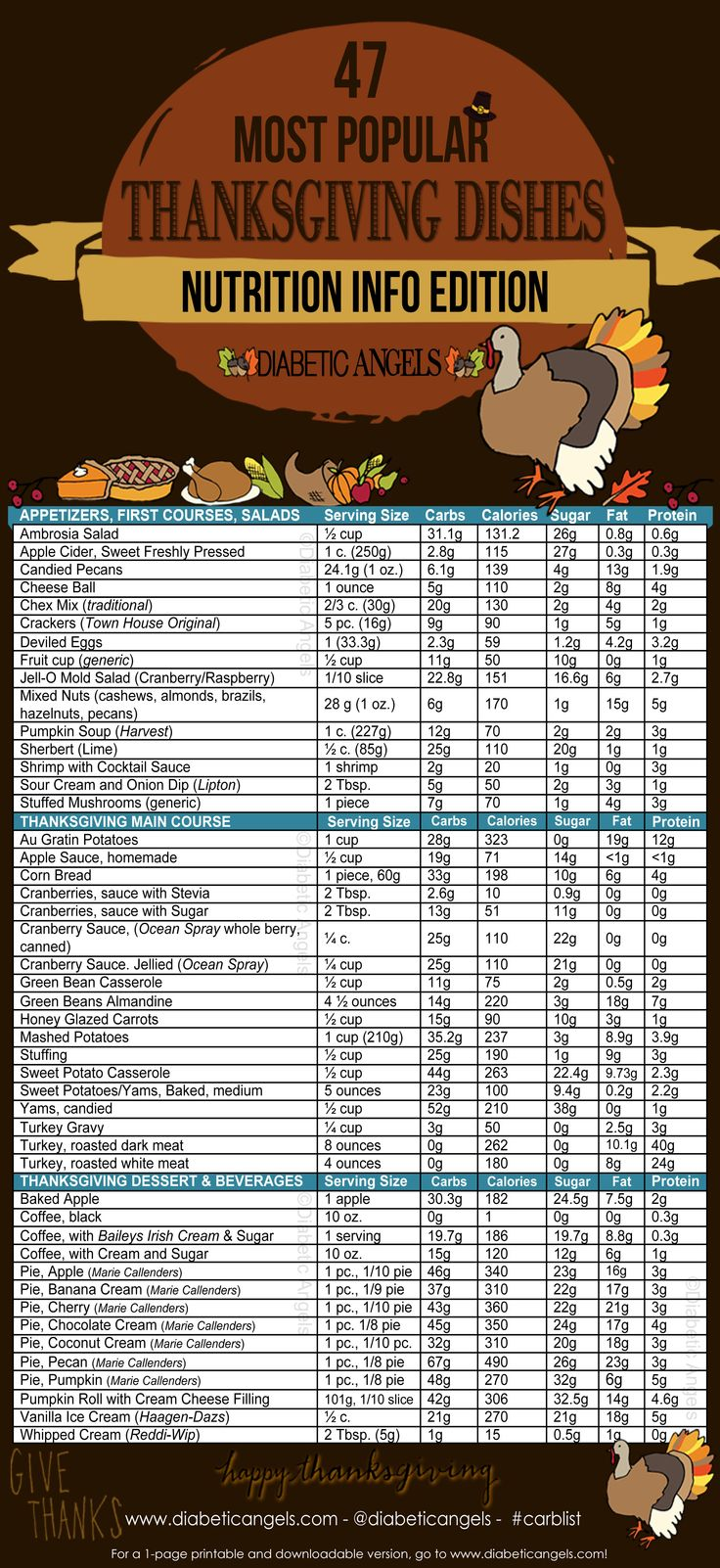 Popular Thanksgiving Dishes: Nutrition Info Edition