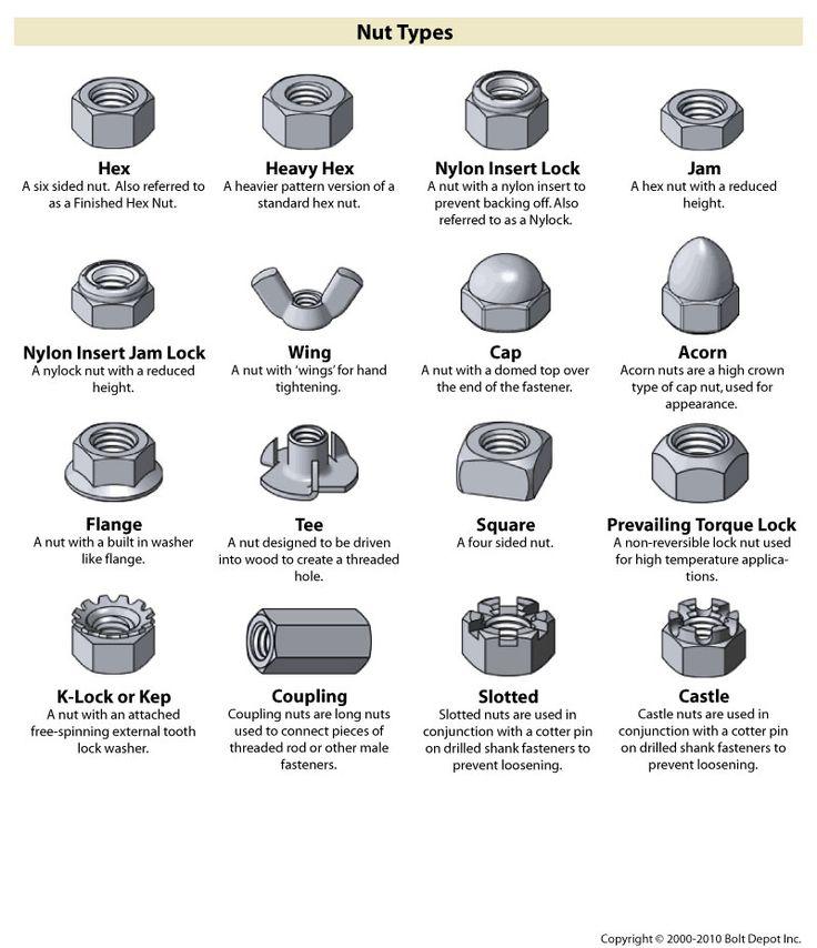 Fastener Type Chart On Bolt Depot Fasteners