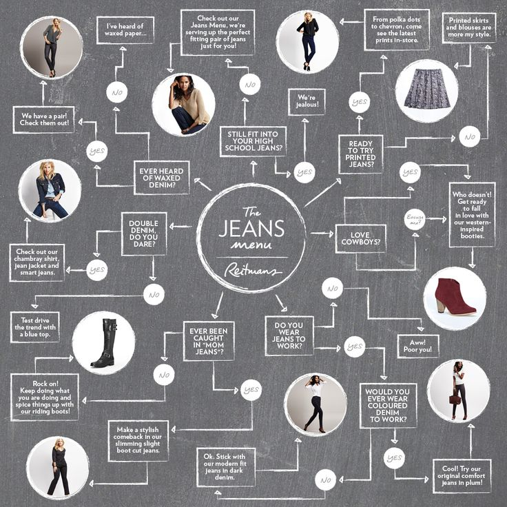 What's your taste in Jeans? #Reitmans #ReitmansJeans #Infography #Infographic #Infographics #FashionInfographics #FashionInfographic #TheJeansMenu #JeansMenu