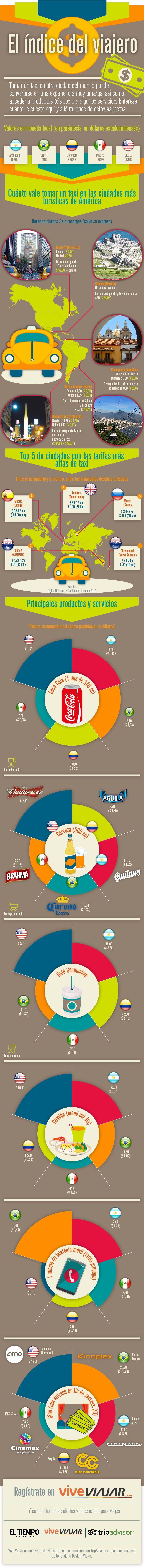 El índice del viajero Cc: @cappurro =)