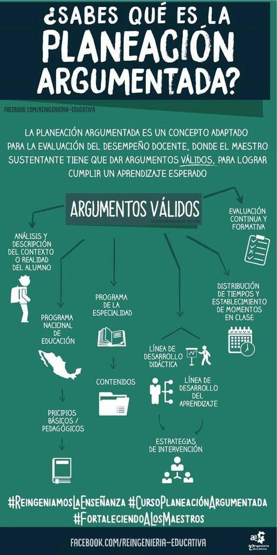 Planeación Argumentada para el Desempeño Docente | #Infografía #Educación