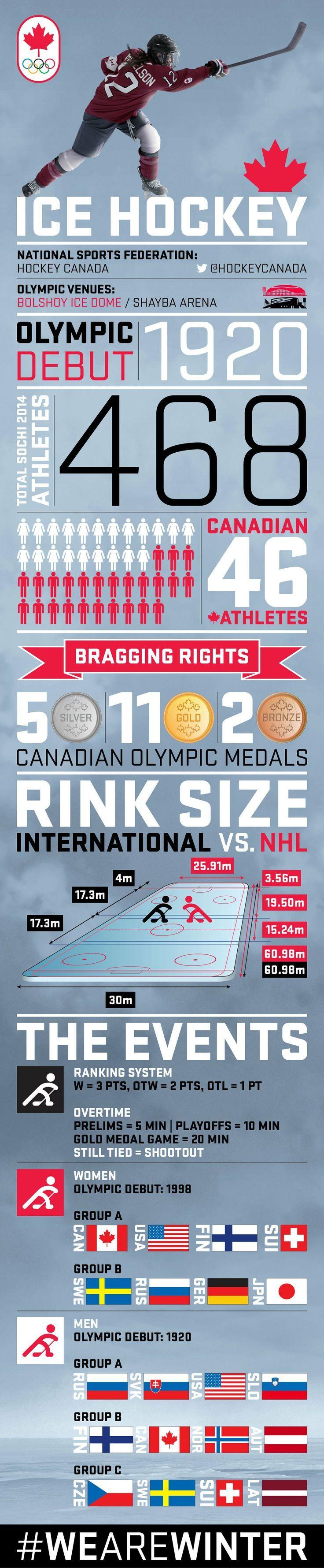 Sochi 2014 - WInter Olympic Games - Ice Hockey - Infographic
