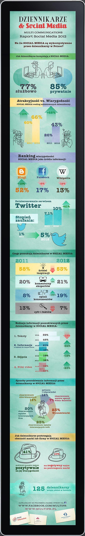 Polscy dziennikarze a social media