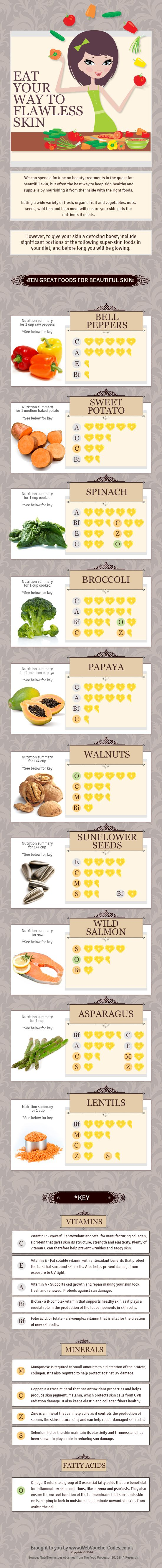 Everyone wants smooth, radiantskin.What you eat can bring you closer to that goal. While there is no magic food that whisks the wrinkles away, the basics are simple.Want smoother, younger-looking skin? Add these10 anti-ageing foods that will give you ayounger-looking skin! Source:http://visual.ly/