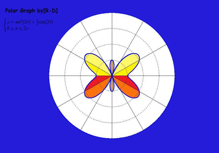Butterfly My Polar graphs Pinterest - polar graph paper