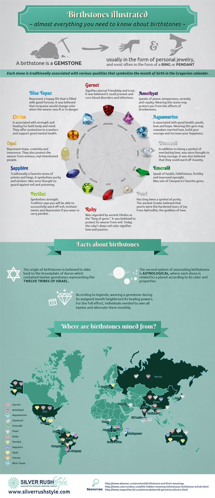 Birthstone Infographic: Everything you need to know about birthstones