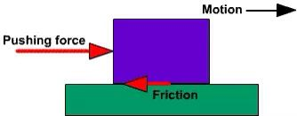 The friction between a moving object. This picture shows that the object is moving and causing friction