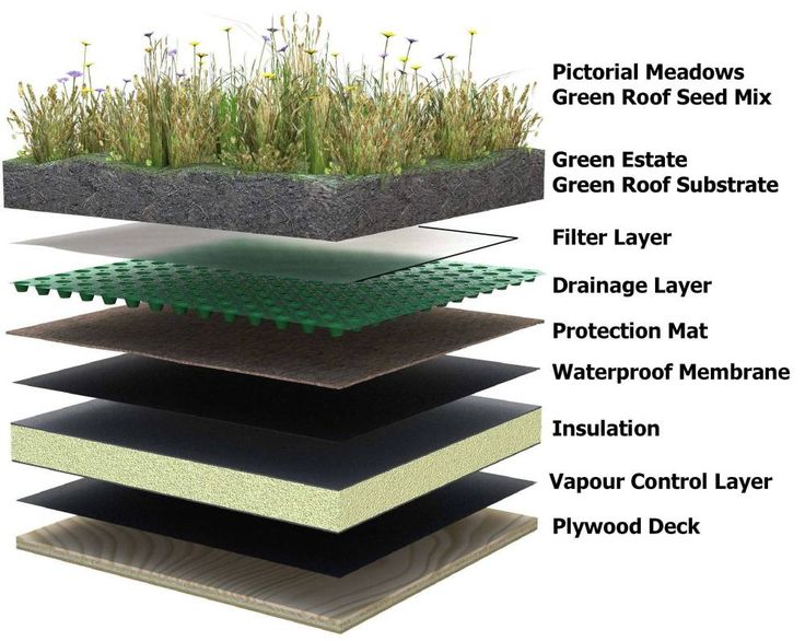 Impermeabilizacion epdm resitrix totalmente adherido es ideal para impermeabilizar Cubiertas ajardinadas Green roofs insulate like a blanket, saving energy; they provide natural habitats for birds, butterflies, honeybees, lady bugs, and migrating birds. On this roof, soil depth ranges from four to eight inches. Más información en www.socyr.com 962712423 living roof construction