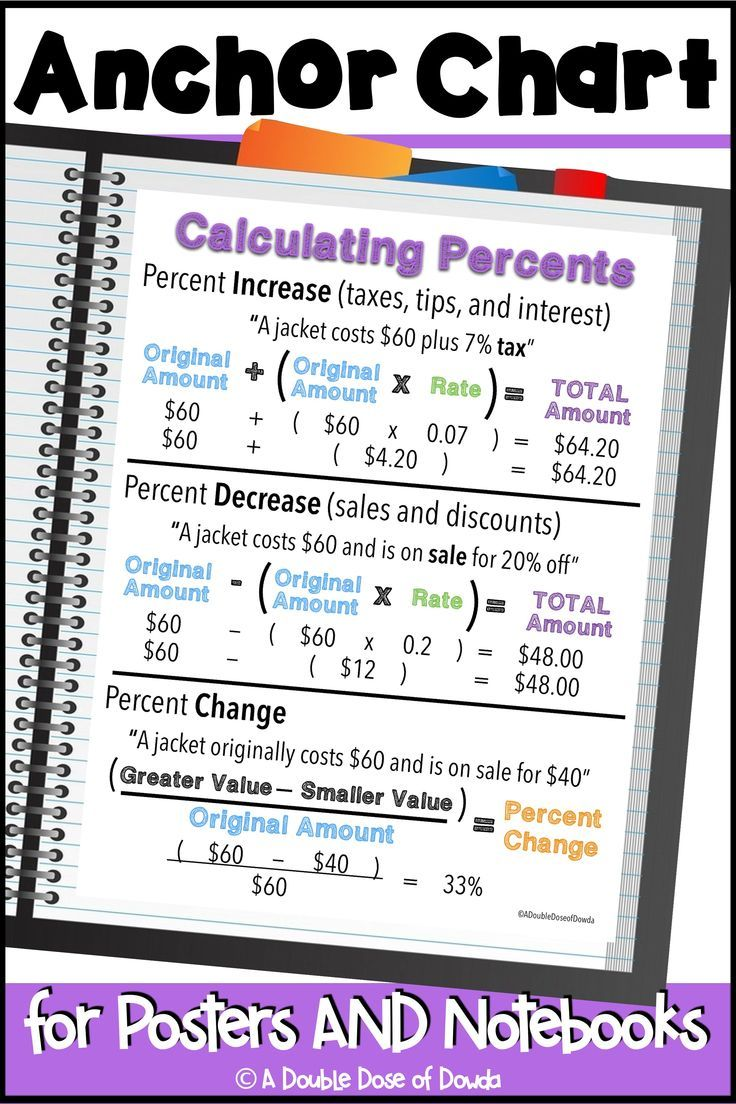 Calculating Percents Anchor Chart Interactive Notebooks Poster Distance Learning Anchor Charts Percentages Math Math Interactive Notebook