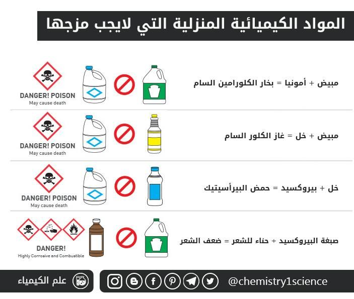 المواد الكيميائية المنزلية التي لايجب مزجها Blog Posts Blog