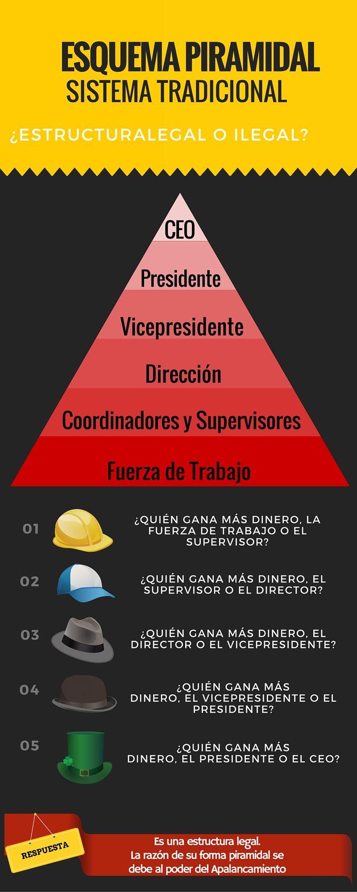 Descubre la verdad del Esquema piramidal