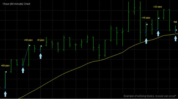 FOREX TRADING SYSTEM or Forex Trend Detector - The Top Forex ...