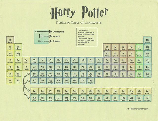 Harry Potter Periodic Table of Characters. TWO OF MY FAVORITE THINGS IN ONE THING!!!!