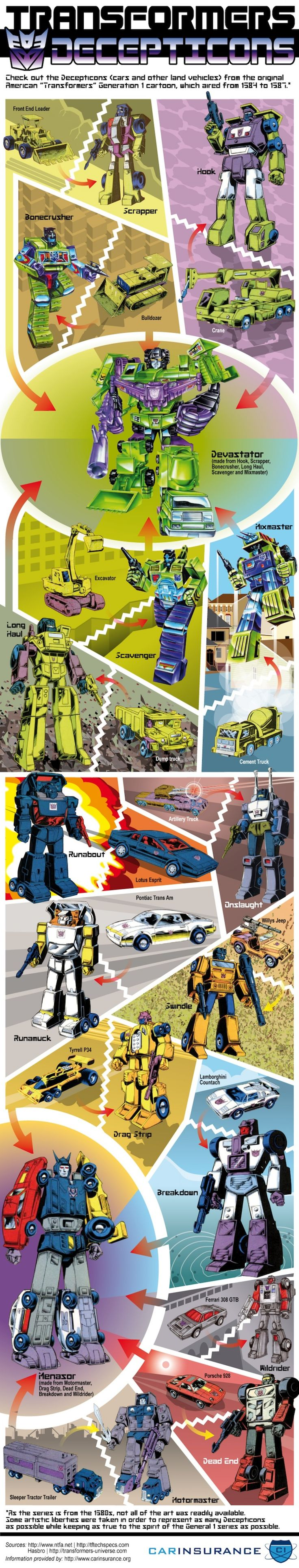 They evolved on another planet to look like cars and trucks the decepticons vehicles takes a look at what the bad guys from the transformers universe turn