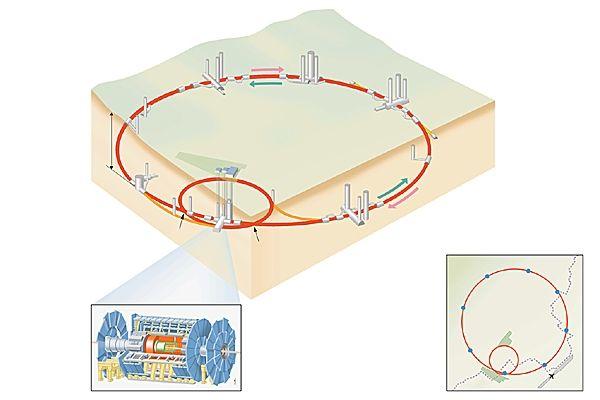 Hadron. LHC, Cern, Genève. Grand collisionneur de Hadron du cern. Particule susceptible d'interactions fortes. On distingue les baryons [exemple: le nucléon] et les mésons [exemple: le pion]. Le nucléon est un hadron donc.