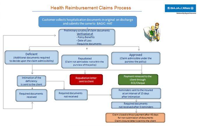 Health Reimbursement Claims Process Health Medical Insurance