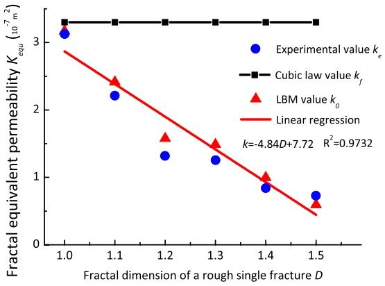 Figure 5: Variation in the equivalent-permeability coefficients (kf, ke, and k0) of water flows in fracture models with varying fractal dimensions. Authors: Yang Ju, Qingang Zhang, Jiangtao Zheng, Chun Chang & Heping Xie.
