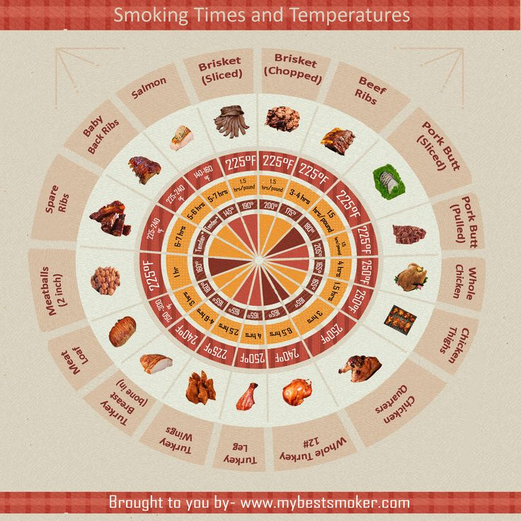 Smoking and Times and Temperatures